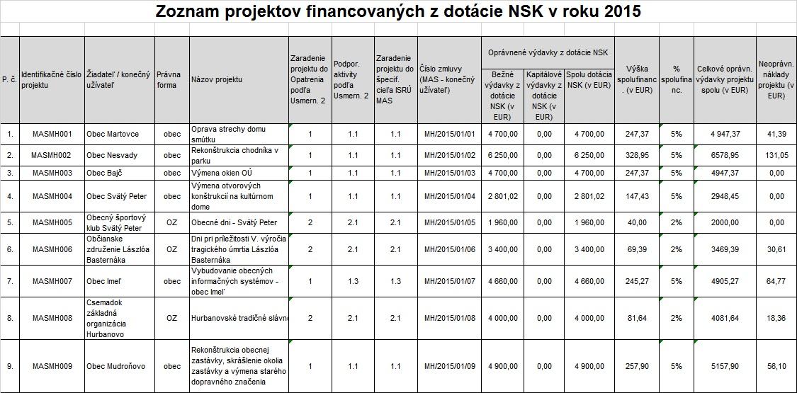 Zoznam projektov financovaných z dotácie NSK v roku 2015